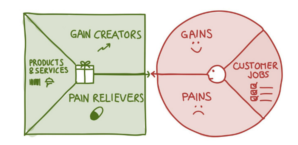 The Value Proposition Canvas makes explicit how you are creating value for your customers. It helps you to design products and services your customers want. Find more here:http://www.businessmodelgeneration.com/canvas/vpc