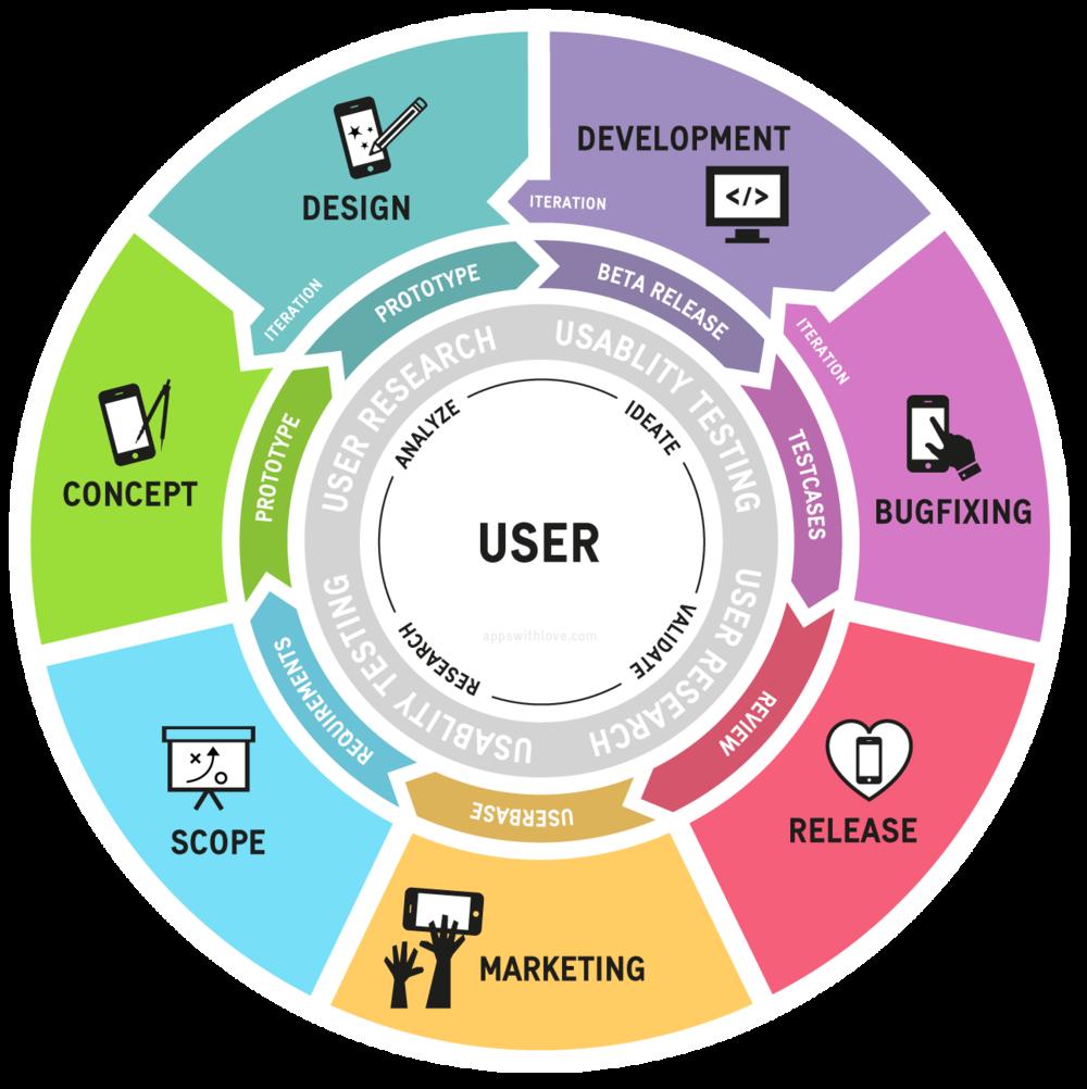 Prozesse für die App Entwicklung App Konzept Design Usability und Technologie.