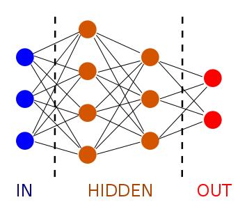 künstliches neurales netzwerk