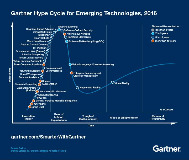Bot Technologien sind in Gartners Hype Cycle Präsent und erklären auch den Hype zu Chatbots