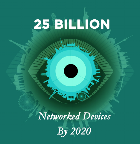 25 Billion Networked Devices by 2020
