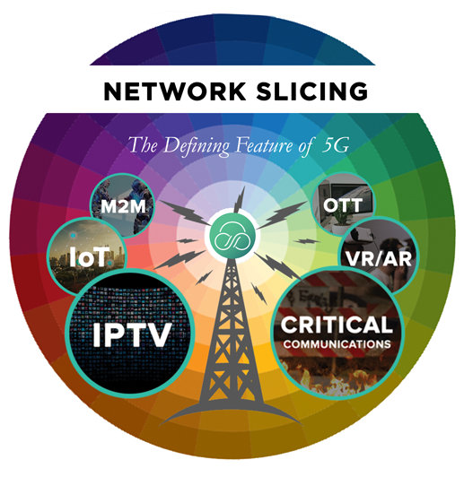 Network Slicing - the Defining Feature of 5G
