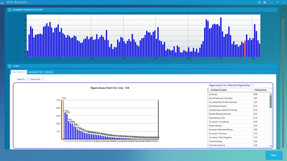 Principal Component Analysis (PCA) Charts