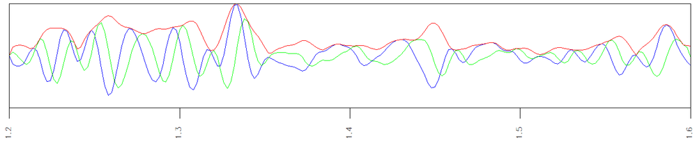 This figure illustrates the real (amplitude), Hilbert transform, and Envelope traces.  The Envelope is red, the amplitude is blue, and Hilbert transform is green.