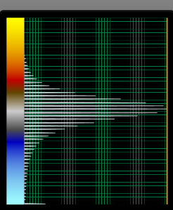 Amplitude spectrum of Bandwidth