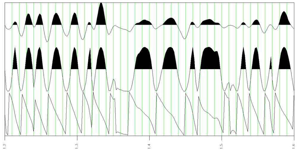 Here is a display of amplitude a(t), normalized amplitude ā(t) and phase φ(t) to illustrate that normalized amplitude is much closer to phase than it is to amplitude.