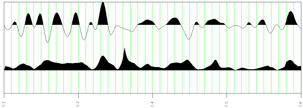This displays the amplitude attribute at the top and the sweetness attribute on the bottom.