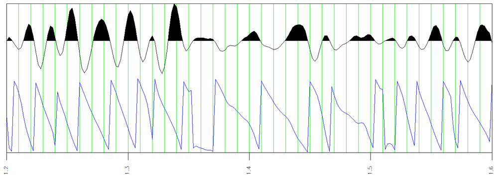 Phase φ(t) is illustrated below amplitude a(t) to correlate phase discontinuities with the period of the local reflection wavelet. Period is measured peak-to-peak or trough-to-trough and is reciprocal of frequency. Notice here that another way to estimate period is to measure time between phase discontinuities which is at every other zero crossing of amplitude.