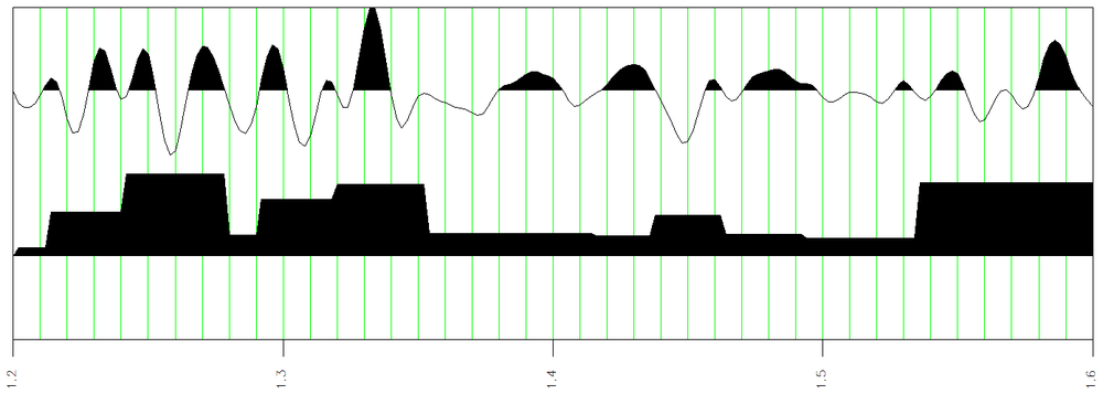 The amplitude ebe(t) and energy bands on envelope attributes.  Bands coincide with envelope minima as marked by envelope breaks in Figure 15.  Energy bands are integrated values of envelope between adjacent minima.