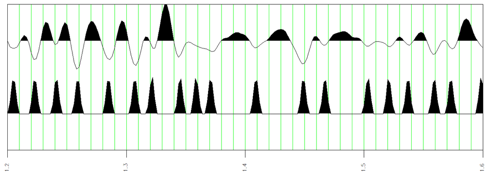 This is a display of amplitude a(t) and phase breaks. Notice how each phase break matches a trough in the amplitude display
