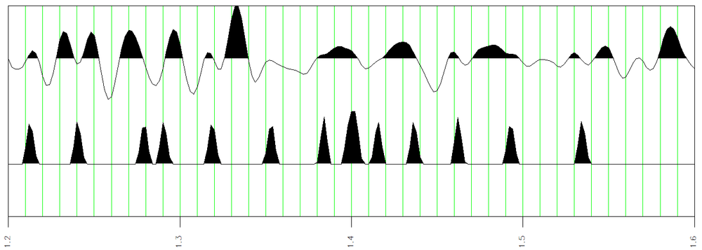 The amplitude a(t) and envelope breaks eb(t) attributes. Notice that the envelope breaks coincide with envelope troughs of the envelope signal shown in Figure 8.