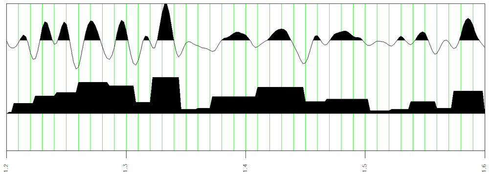 Top trace is the amplitude trace. Lower Trace is Envelope Bands on Phase Breaks