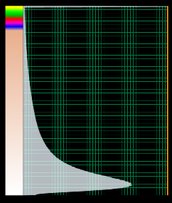Example colorbar with an amplitude spectrum