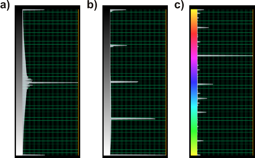 Figure 1. Color bar examples of seismic amplitude (a) and output attribute: dip magnitude (b) and dip azimuth (c).