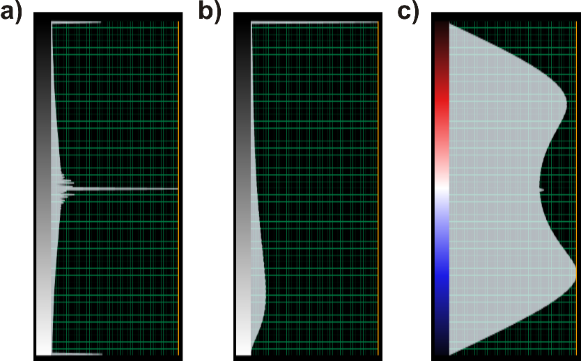 Figure 1. Color bar examples of seismic amplitude (a) and output attribute: curvedness (b) and shape index (c).