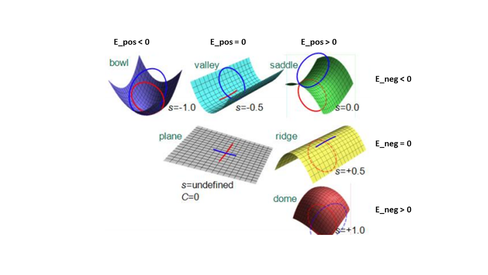 Figure 5. Definition of 3D shapes based on their Shape Index (s), E_pos and E_neg attribute responses (after AASPI documentation).
