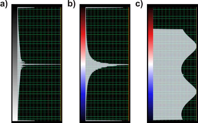 Figure 1. Color bar examples of seismic amplitude (a) and output attributes: e_gauss (b) and e_max_azimuth (c).