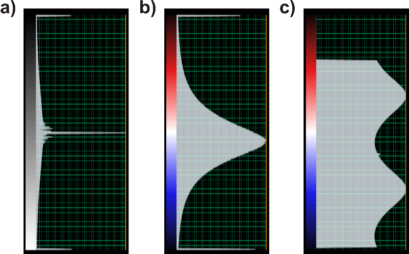 Figure 3. Color bar examples of seismic amplitude (a) and output attributes: e_mean (b) and e_min_azimuth (c).