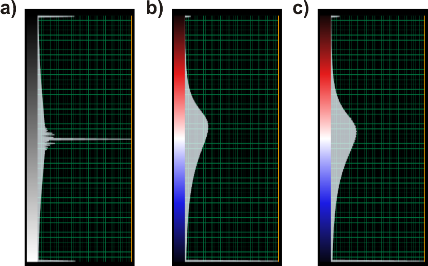 Figure 1. Color bar examples of seismic amplitude (a) and output attributes: e_pos (b) and e_neg (c).