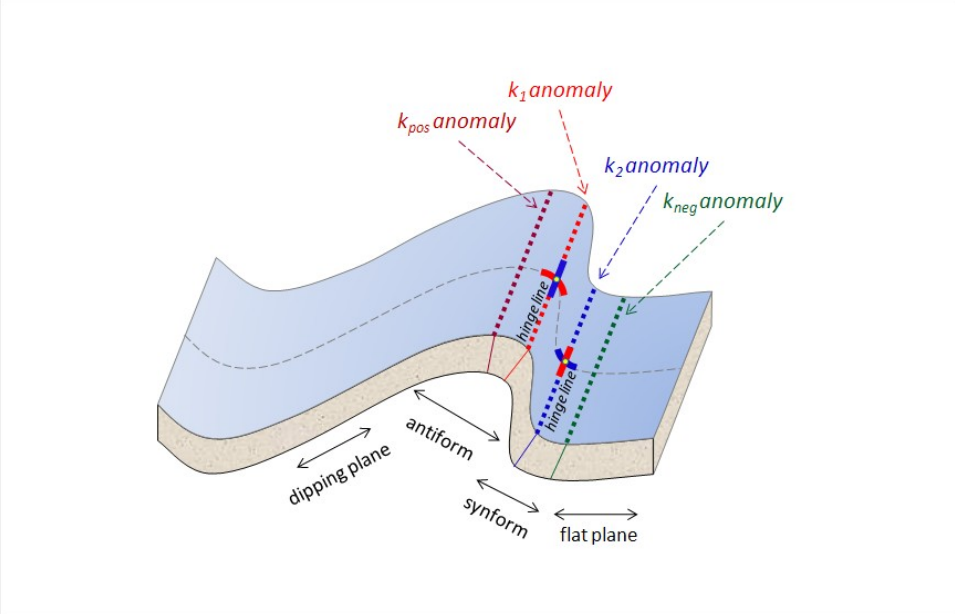 Figure 5: Illustration of various curvature anomalies on a folded surface
