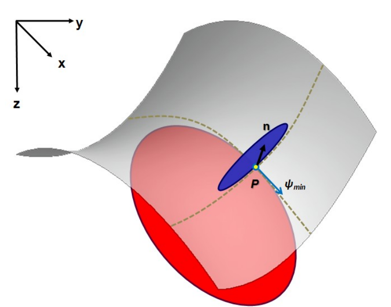 Figure 4: Two fitting circle at point P on mapped surface