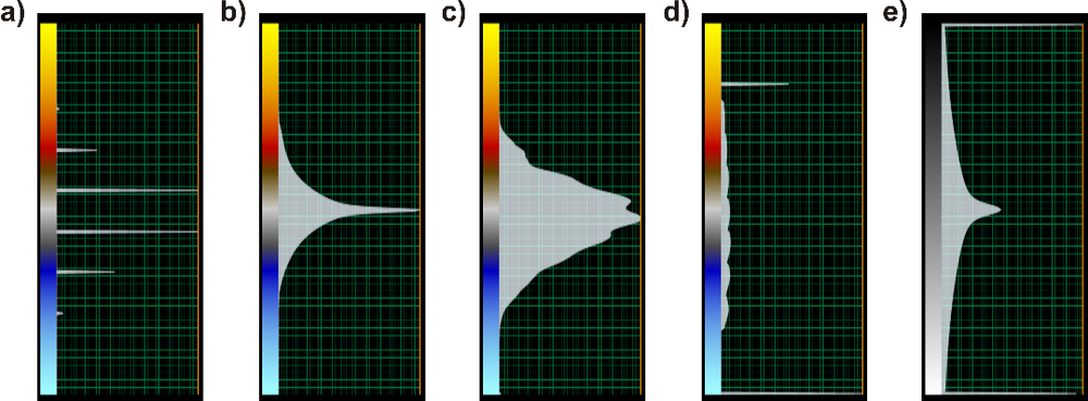 Figure 1. Color bar examples of output attributes: bandwidth (a), bandwidth extension (b), mean frequency (c), peak frequency (d), and inverse reconstructed (e).