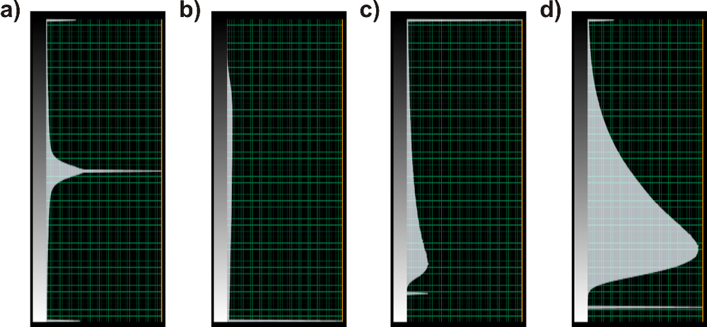 Figure 1. Color bar examples of seismic amplitude (a) and output attributes: entropy (b), energy (c), dissimilarity (d).