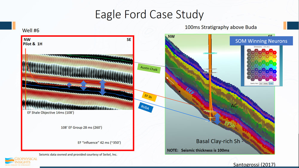 The first example is the Eagle Ford case study. Patricia Santagrossi published these results last year.  This is a 3D survey of a little over 200 square miles. The SOM analysis was run between the Buda and the Austin Chalk and the Eagle Ford is right above the Buda in this little region right there.  The Eagle Ford shale layer was 108' thick, which is only 14 ms.      Now both the Buda and Austin Chalk are known , strong peak events. So, if you count how many cycles we go through here, peak trough, kind of a doublet, trough, peak. The good stuff here is basically all the bed from one peak to one trough. Conventional seismic data. Here's the Eagle Ford shale as measured right at the Buda break well there.  We have both a horizontal and a vertical well right here. And that trough is associated with the Eagle Ford Shale.  That trough and that peak. So, this is the SOM result with an 8x8 set of neurons that are used for the training. Look at the visible amount of detail here. Not just between the Buda and the Austin Chalk, but actually you can see how things are changing, even along the formation here, within the run of the horizontal well.  Because every change in color here corresponds to a change in neuron.