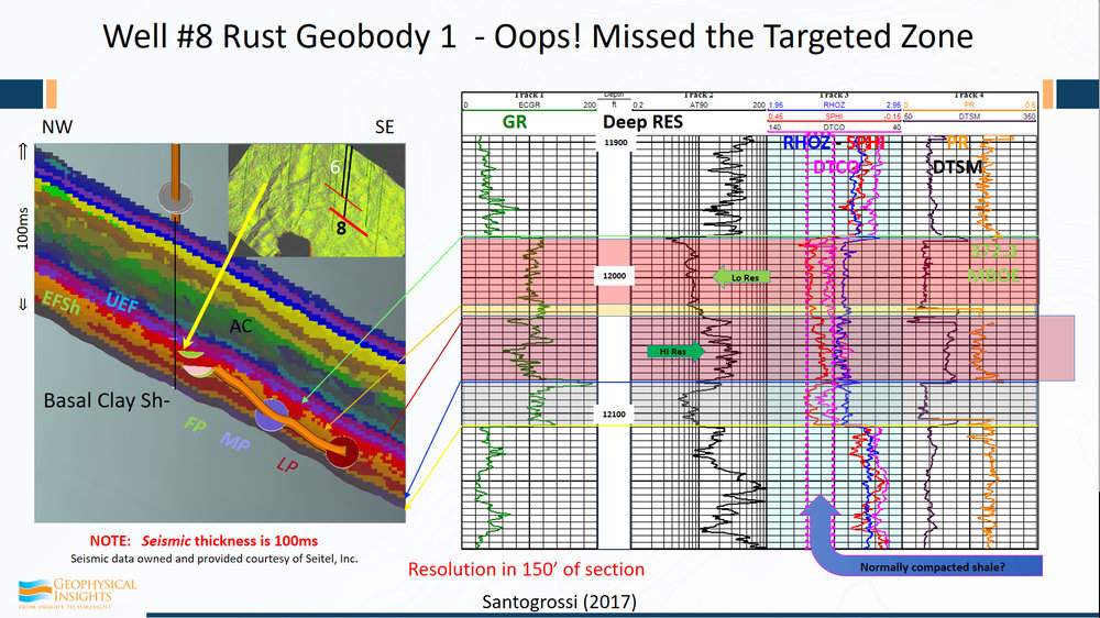 These are results computed by machine learning using seismic attributes.  We did not skew the results and tie them to any of the wells.  They were not forced to fit the wells or anything else. The SOM analysis was run strictly on seismic data and the multi-attribute seismic samples.  Again , the right term is simultaneous multi-attribute analysis. Multi-attribute, meaning it's a vector.  In our analysis every single sample is being used simultaneously to classify the data - a solution.  So although this area is 200 square miles from an aerial view, between the Buda and the Austin Chalk, we're looking at every single sample – not just wavelets.  By simple inspection, we can see that the results corroborate the results of applying machine learning with the well logs, but there has been no force fitting of the data.     These arrows are referring to the SOM winning neurons. If we look at detail, here is Well #8, a vertical well in the Eagle Ford shale. The high resistivity zone is right in here. That could be tied into the red stuff.   So, here again we're dealing with seismic data on a sample-by-sample basis.