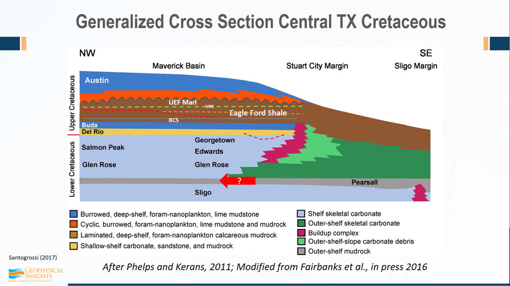 Tricia found a generalized cross section of Cretaceous in Texas, northwest / southeast towards the gulf. Eagle Ford shale fits in here below the Marl and there's an unconformity between those two - she was able to see some evidence of that.