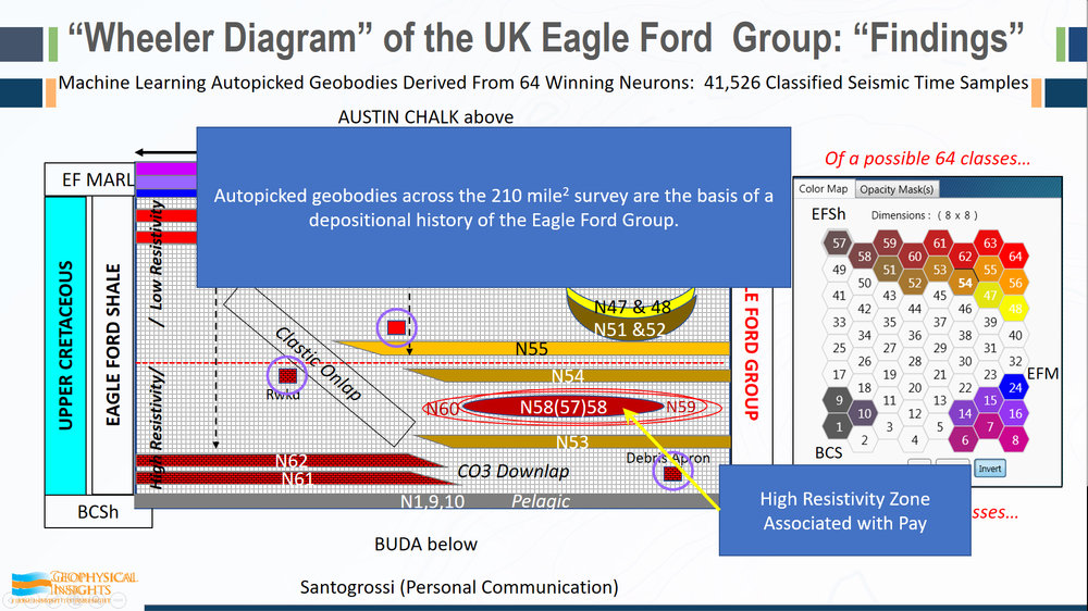 "So, the autopicked geobodies, across the survey on the basis we're developing the depositional environment of the Eagle Ford that compare favorable with the well logs. Using seismic data alone, one of our associates received feedback to the effect that ""seismic is only good in conventionals, just for the big structural picture.""  Man, what a sad conclusion that is.  There's a heck of a lot  more out of this high resistivity zone pay that was associated with two specific neurons, demonstrating that this machine learning technology is equally applicable to unconventionals."