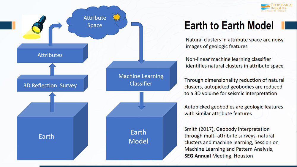 "In general, this is what our ""Earth to Earth"" model looks like.  If we start here with the 3D survey, and then from the 3D survey, we decide on a set of attributes.  We take all our samples, which are vectors because of our choice of attributes, and then literally, plot them in attribute space. If you've 5 attributes, it's 5-dimensional space.  If you have 8 attributes, it's 8-dimensional space. And your choice of attributes is going to illuminate different properties of the reservoir. So, the choice of attributes that Rocky used helped to zero in on those fluid contacts, would not be the ones he would use to illuminate the volume properties or the absorption properties, for example.  Once the attribute volumes is in attribute space, we use a machine learning classifier to analyze and look for natural clusters of information in attribute space. Once those are classified in attribute space, the results then, are presented back in a virtual model, if you will, of the earth itself. So, our job here is our picking geobodies, some of which have geologic significance and some of which don't.     The real power is in the natural clusters of information in attribute space.  If you have a channel and you've got the attributes selected to illuminate channel properties, then, every single point that is associated with the channel, no matter where it is, is going to concentrate in the same place in attribute space.  Natural clusters of information in attribute space are all stacking.  The neurons are hunting, looking for natural clusters, or higher density, in attribute space.  They do this using very simple rules.  The mathematics behind this process were published by us in the November 2015 edition of the Interpretation journal, so if you would like to dig into the details, I invite you to read that paper, which is available on our website."