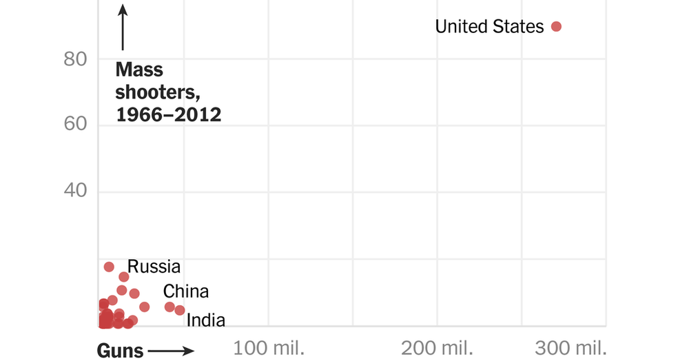 A graph from the New York Times circa November, 7, 2017 illustrating a comparison of global gun violence.