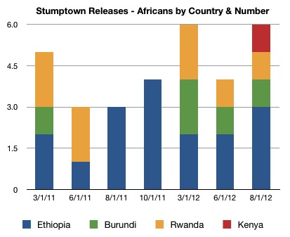 Stumptown Coffee Releases, Africans only