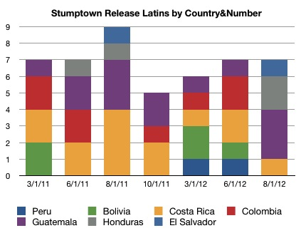 Stumptown Coffee Releases, Latins only