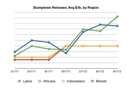 Stumptown-Releases-by-Avg