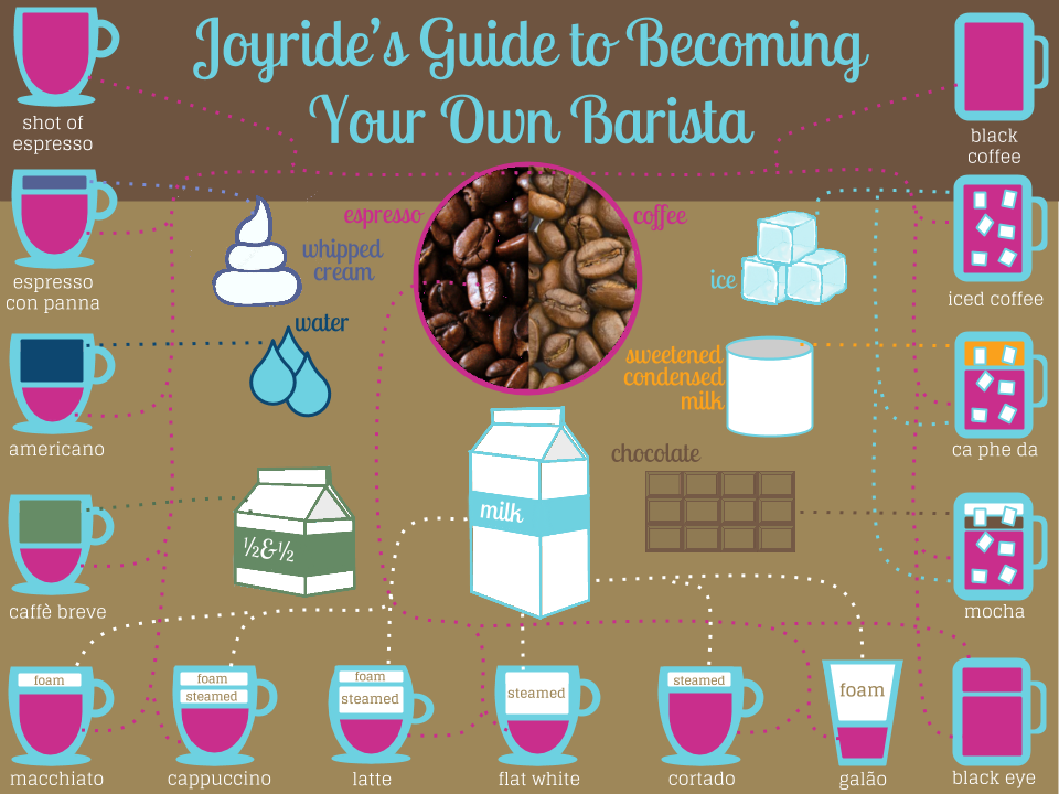 Joyride's Guide to Becoming Your Own Barista