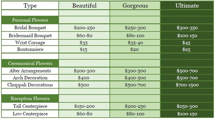Heres Some Guidance You Can Use When Establishing A Realistic Budget For Wedding Flowers And So Below Will See Estimated Costs Various