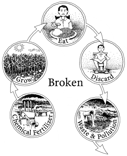 Broken Nutrient Cycle.png