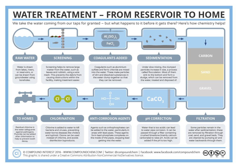 The-Water-Treatment-Process.png