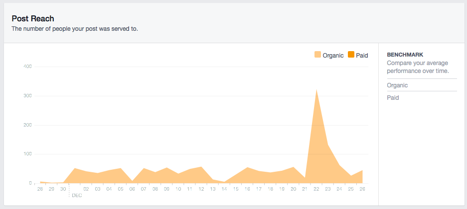 5 Ways Facebook Insights can Improve Your Facebook Page by @social_studio