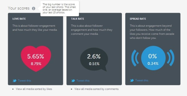 How to measure your engagment rate with Iconosquare. via @social_studio