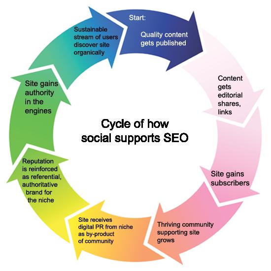 Optimize Social Media And Improve SEO via @social_studio