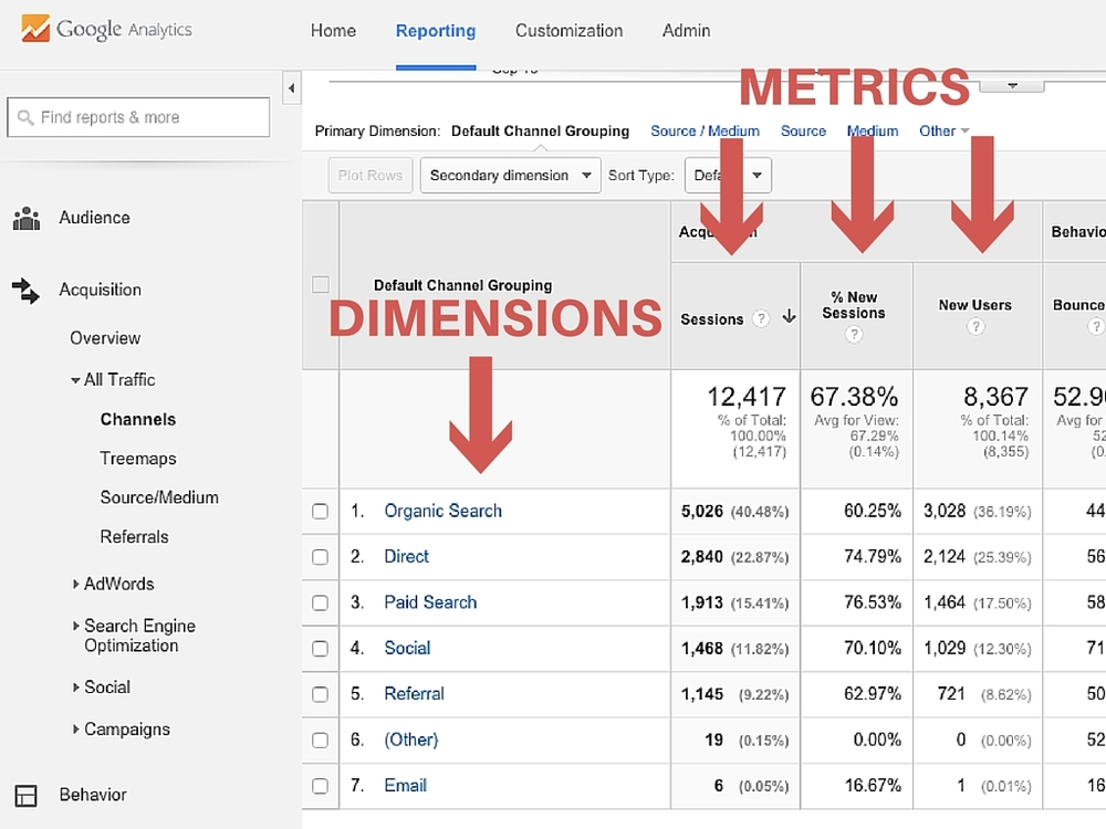 Google Analytics is an awesome and free tool to measure website traffic and track your audience's behavior | A Basic Introduction to Google Analytics by Jaymie Tarshis via @social_studio