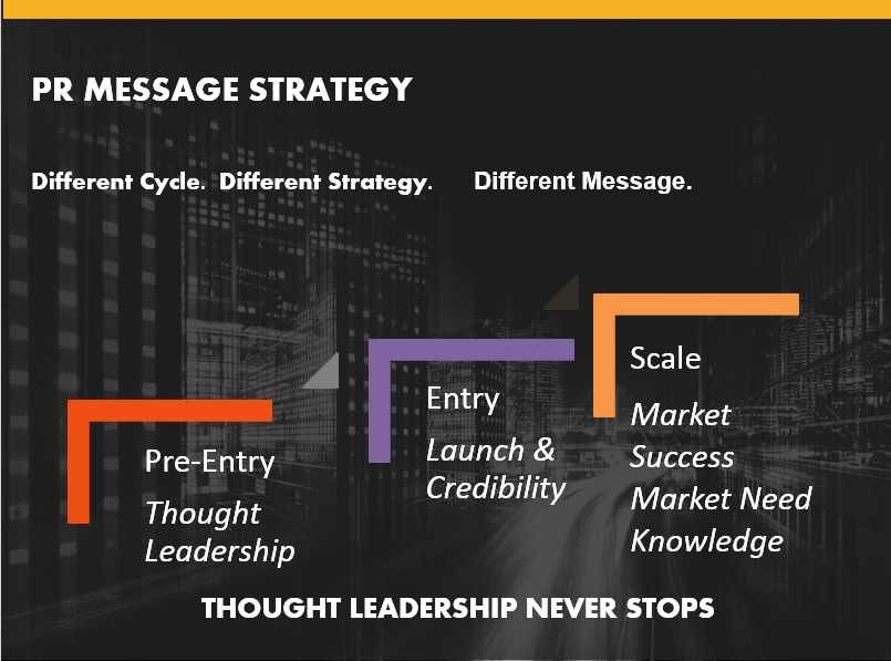 Three stages of public relations strategy; one for each key business cycle.