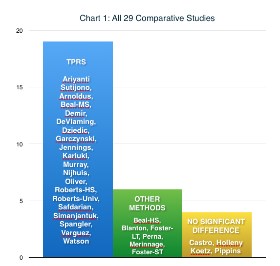 Chart 1:  all 29 comparison studies, grouped by which teaching method outperformed the other***