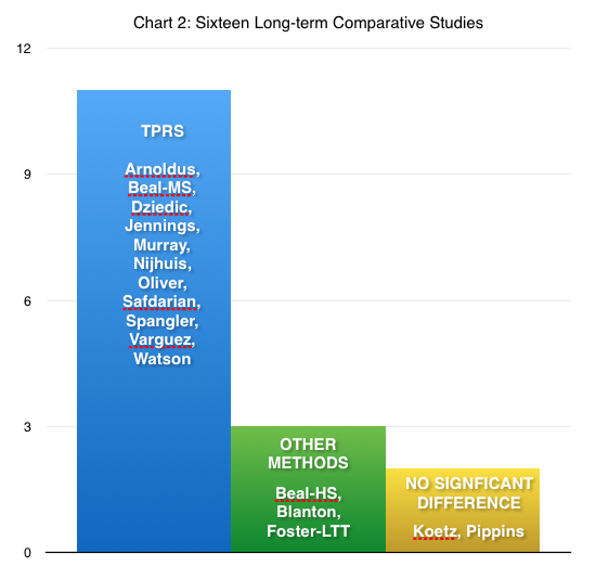 CHART 2:  16 long-term STUDIES, GROUPED BY WHICH TEACHING METHOD OUTPERFORMED THE OTHER