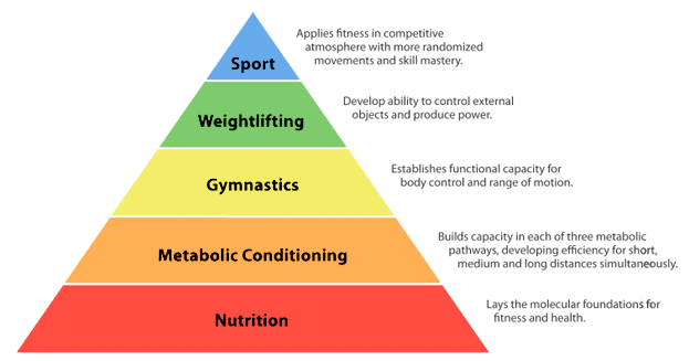 Fitness Pyramid with nutrition at the base: it is your foundation for long term progress