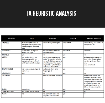 IA Heuristic Analysis