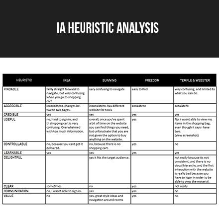 IA Heuristic Analysis